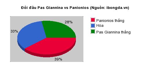 Thống kê đối đầu Pas Giannina vs Panionios