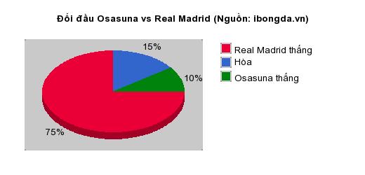 Thống kê đối đầu Osasuna vs Real Madrid