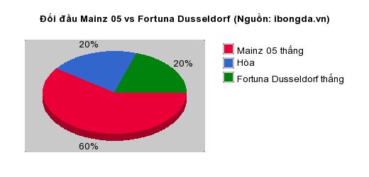 Thống kê đối đầu Mainz 05 vs Fortuna Dusseldorf