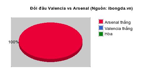 Thống kê đối đầu Valencia vs Arsenal