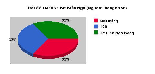 Thống kê đối đầu Mali vs Bờ Biển Ngà