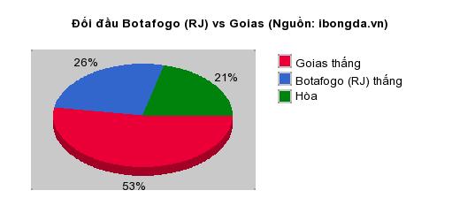 Thống kê đối đầu Botafogo (RJ) vs Goias