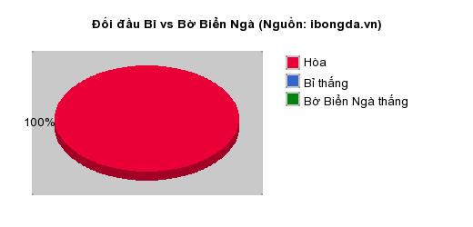 Thống kê đối đầu Bỉ vs Bờ Biển Ngà