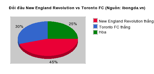 Thống kê đối đầu New England Revolution vs Toronto FC