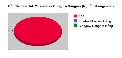 Thống kê đối đầu Spartak Moscow vs Glasgow Rangers