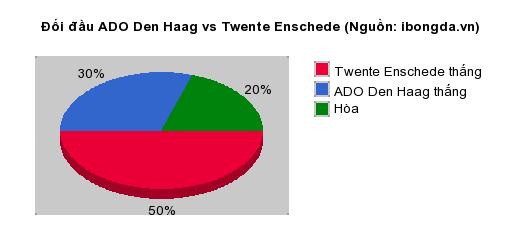 Thống kê đối đầu ADO Den Haag vs Twente Enschede