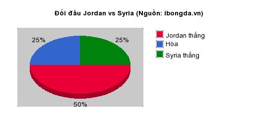 Thống kê đối đầu Jordan vs Syria
