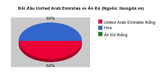 Thống kê đối đầu United Arab Emirates vs Ấn Độ