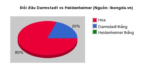 Thống kê đối đầu Darmstadt vs Heidenheimer