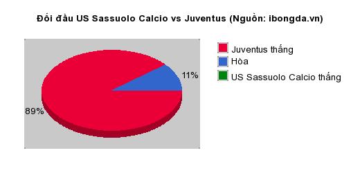 Thống kê đối đầu US Sassuolo Calcio vs Juventus