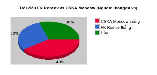 Thống kê đối đầu FK Rostov vs CSKA Moscow