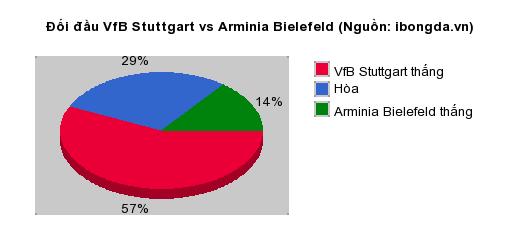 Thống kê đối đầu VfB Stuttgart vs Arminia Bielefeld