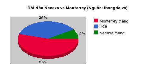 Thống kê đối đầu Necaxa vs Monterrey