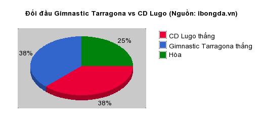 Thống kê đối đầu Gimnastic Tarragona vs CD Lugo