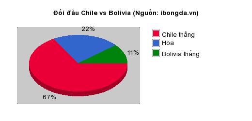 Thống kê đối đầu Chile vs Bolivia