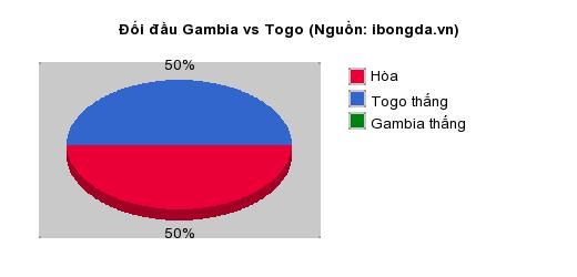 Thống kê đối đầu Gambia vs Togo