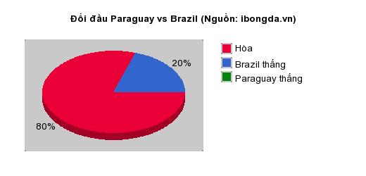 Thống kê đối đầu Paraguay vs Brazil