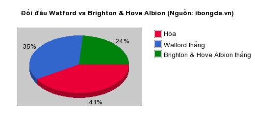 Thống kê đối đầu Watford vs Brighton & Hove Albion