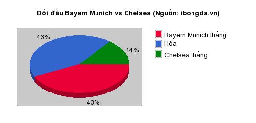 Thống kê đối đầu Bayern Munich vs Chelsea