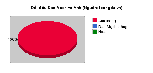 Thống kê đối đầu Đan Mạch vs Anh