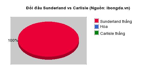 Thống kê đối đầu Sunderland vs Carlisle