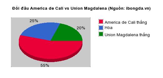 Thống kê đối đầu America de Cali vs Union Magdalena