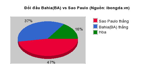 Thống kê đối đầu Bahia(BA) vs Sao Paulo