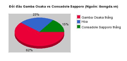 Thống kê đối đầu Gamba Osaka vs Consadole Sapporo