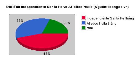 Thống kê đối đầu Independiente Santa Fe vs Atletico Huila