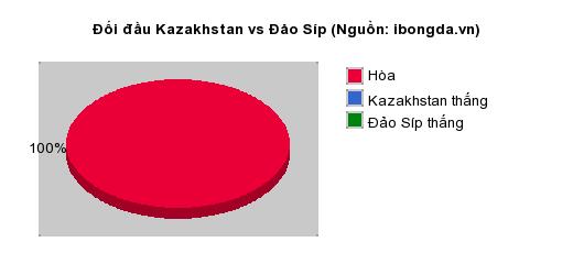 Thống kê đối đầu Kazakhstan vs Đảo Síp