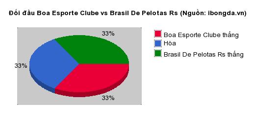 Thống kê đối đầu Boa Esporte Clube vs Brasil De Pelotas Rs