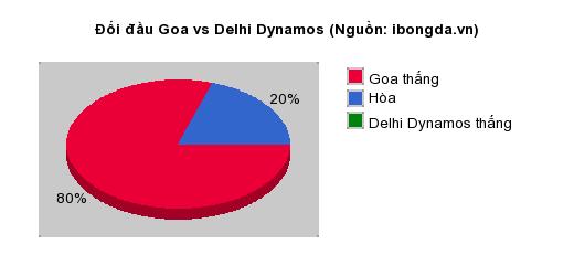 Thống kê đối đầu Goa vs Delhi Dynamos
