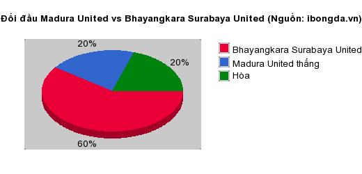 Thống kê đối đầu Madura United vs Bhayangkara Surabaya United