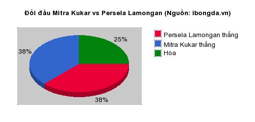 Thống kê đối đầu Mitra Kukar vs Persela Lamongan