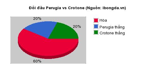 Thống kê đối đầu Perugia vs Crotone