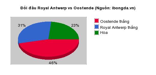 Thống kê đối đầu Royal Antwerp vs Oostende