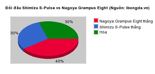 Thống kê đối đầu Shimizu S-Pulse vs Nagoya Grampus Eight