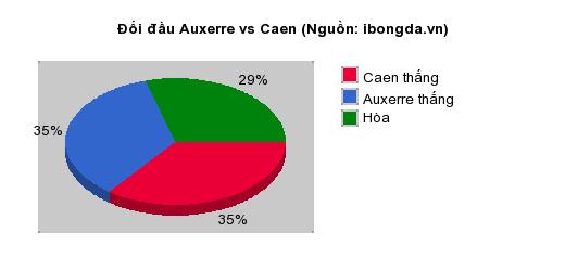 Thống kê đối đầu Auxerre vs Caen