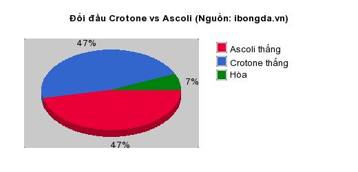 Thống kê đối đầu Crotone vs Ascoli