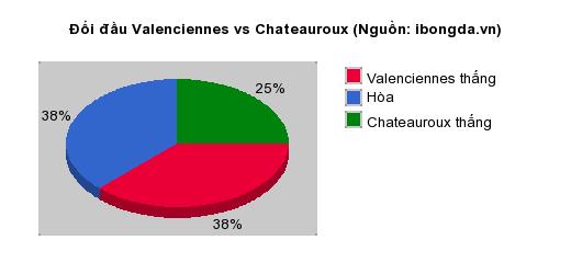Thống kê đối đầu Valenciennes vs Chateauroux