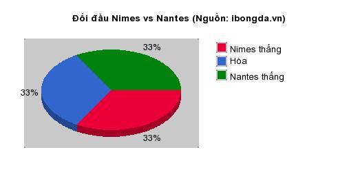 Thống kê đối đầu Nimes vs Nantes