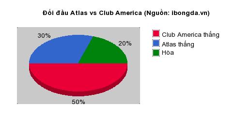Thống kê đối đầu Atlas vs Club America