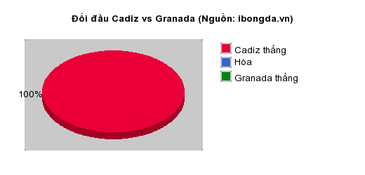 Thống kê đối đầu Cadiz vs Granada