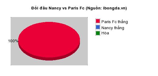 Thống kê đối đầu Nancy vs Paris Fc