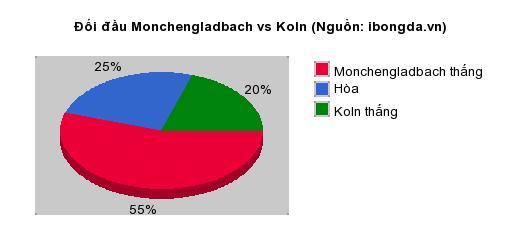 Thống kê đối đầu Monchengladbach vs Koln