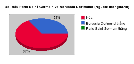 Thống kê đối đầu Paris Saint Germain vs Borussia Dortmund