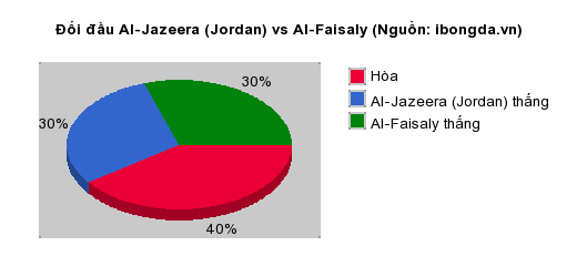 Thống kê đối đầu Al-Jazeera (Jordan) vs Al-Faisaly