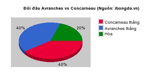Thống kê đối đầu Avranches vs Concarneau
