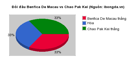 Thống kê đối đầu Benfica De Macau vs Chao Pak Kei