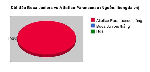 Thống kê đối đầu Boca Juniors vs Atletico Paranaense